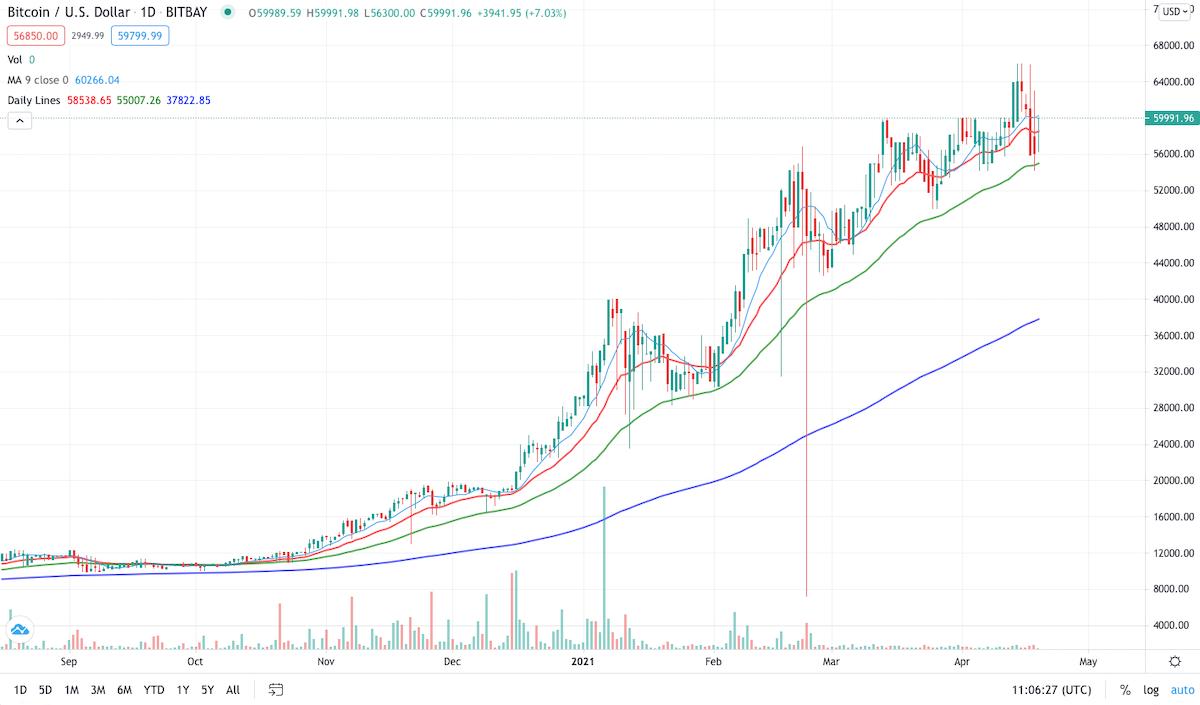 Bitcoin Kurs Indikatorer