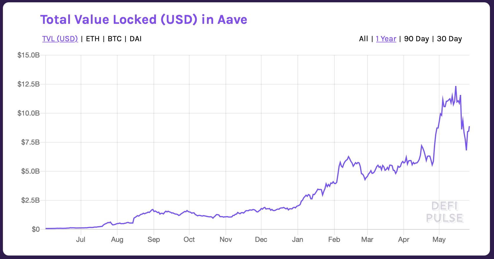 AAVE's total value locked mellem maj 2020 og maj 2021