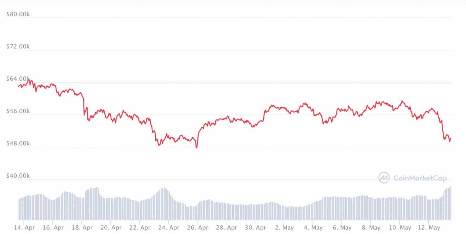 Bitcoin-kursen de seneste 30 dage