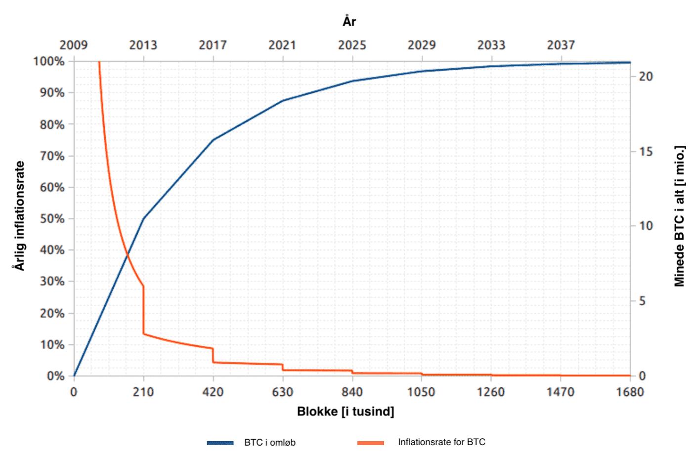 Bitcoin Halving og inflation