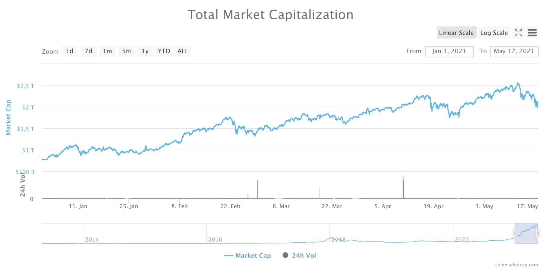 Global markedskapitalisering