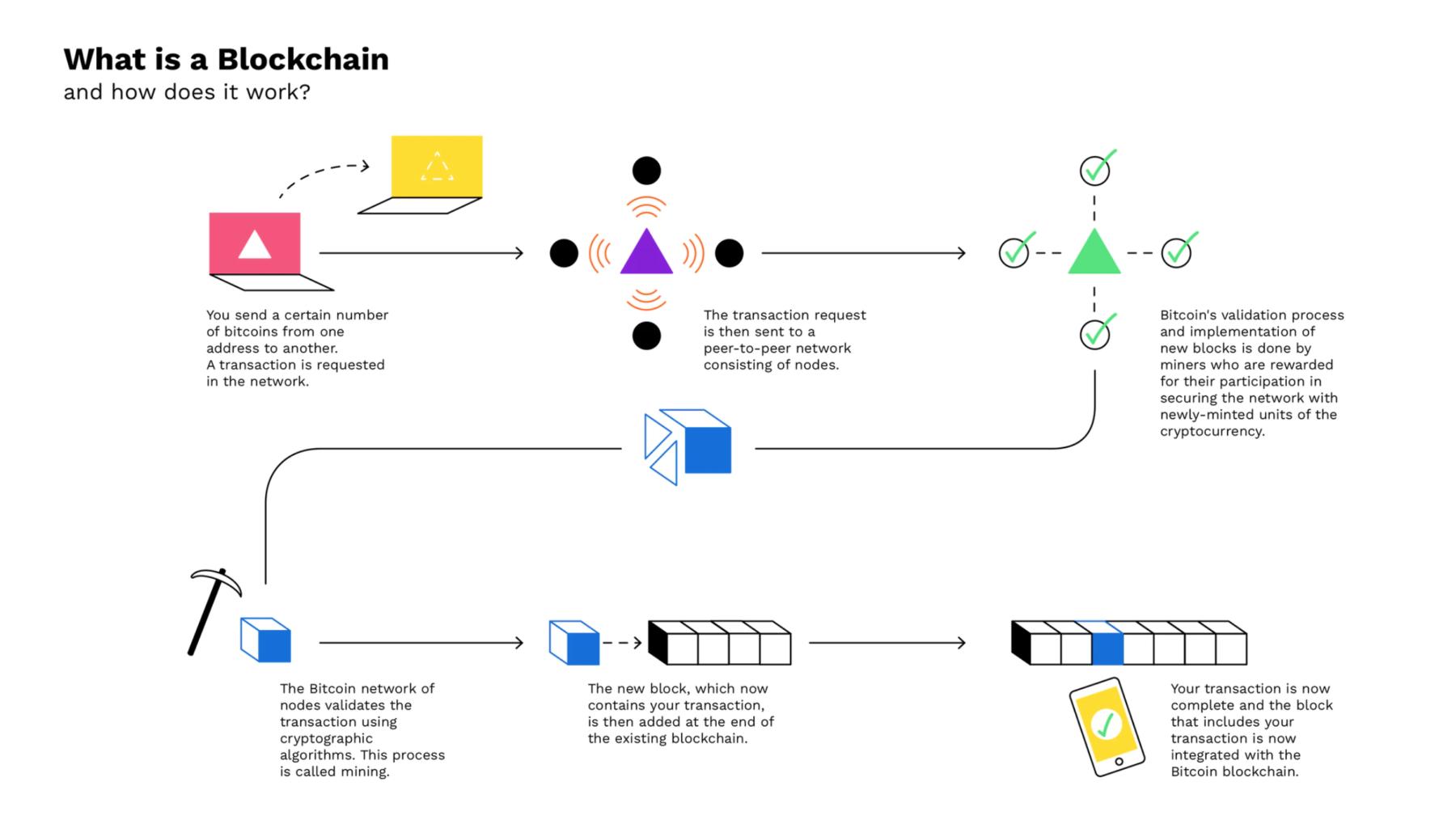 bitpanda-blockchain