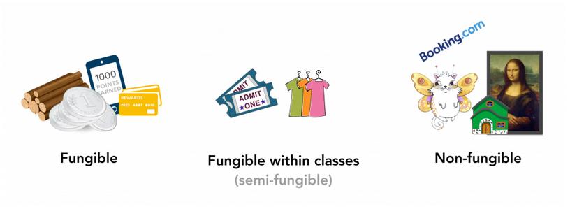 Fungible vs. Non-Fungible