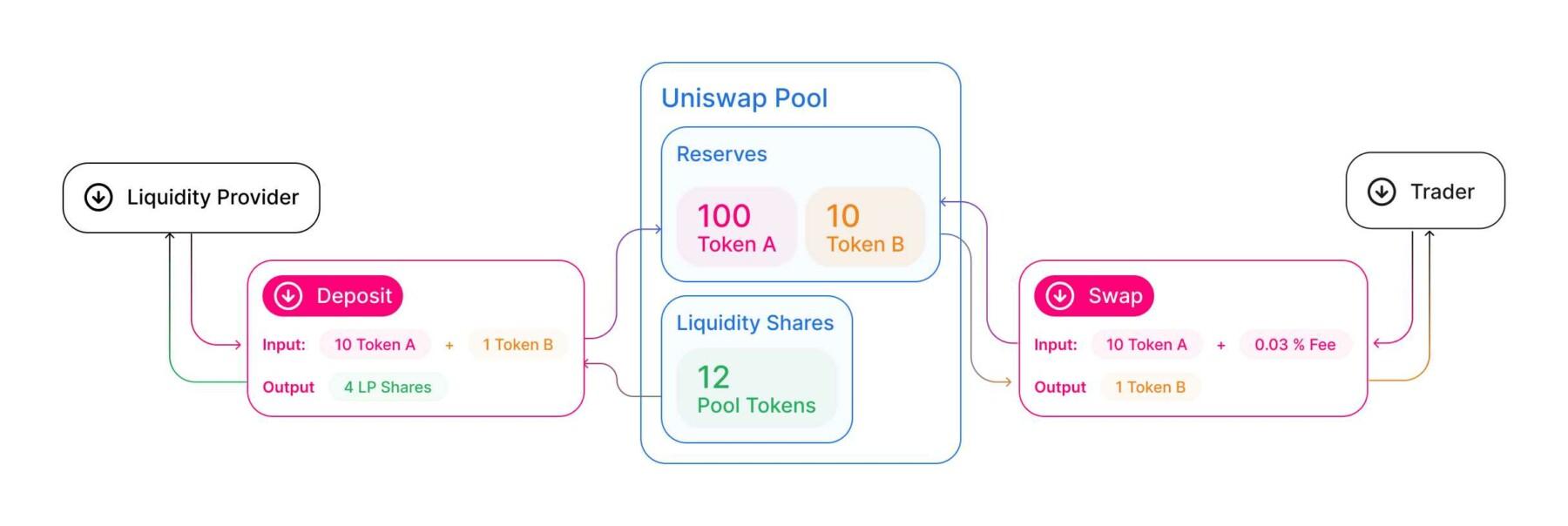 Hvad er Uniswap Pools?