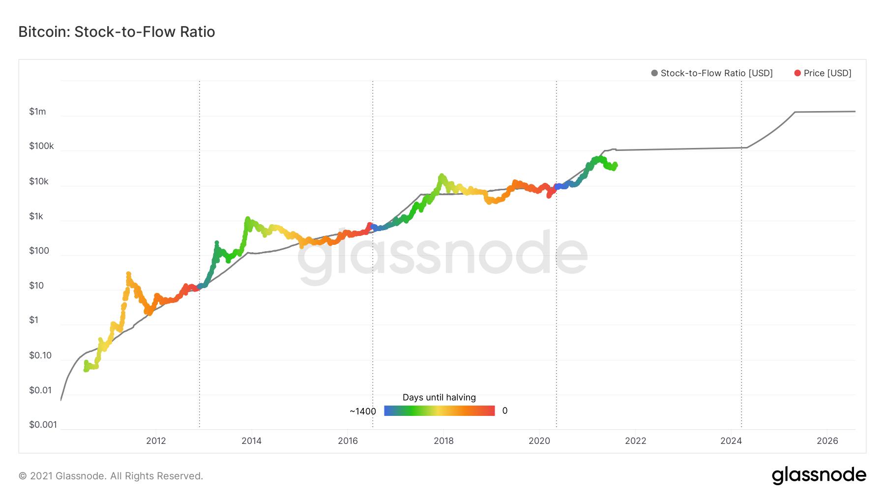 Stock-2-Flow model anvendt på Bitcoin