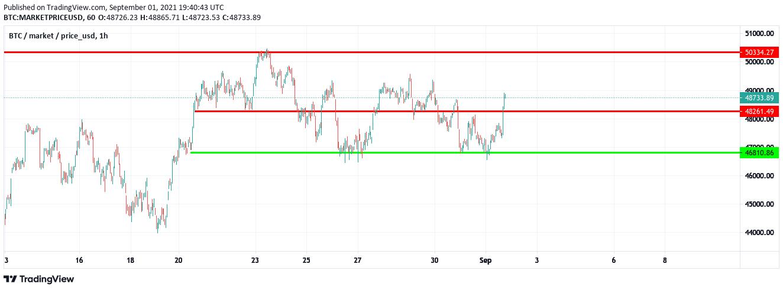BTC/USD, 1/9-21, kilde: TradingView