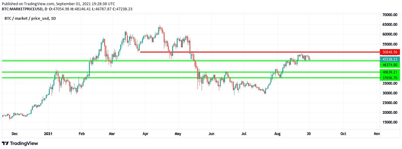 BTC/USD, d. 1/9-21, kilde: TradingView
