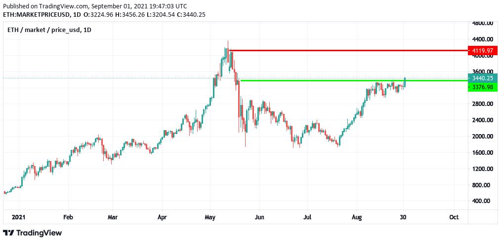 ETH/USD, d. 1/9-21, kilde: TradingView